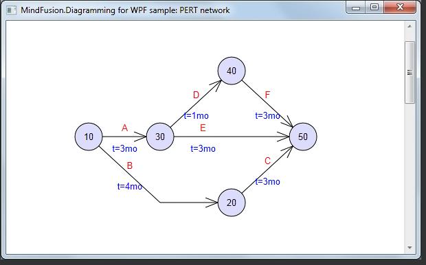 PERT network chart