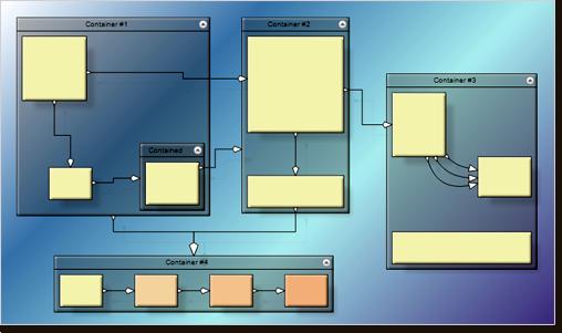 Container nodes