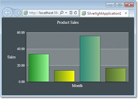 The green theme applied at a bar chart in Silverlight.