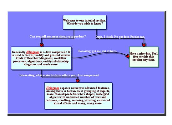 Labels at diagram links
