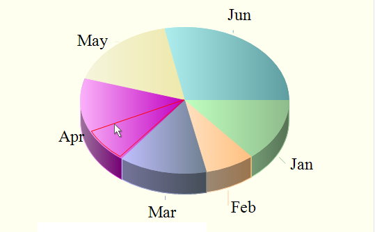 Mouse dragging in a pie chart.