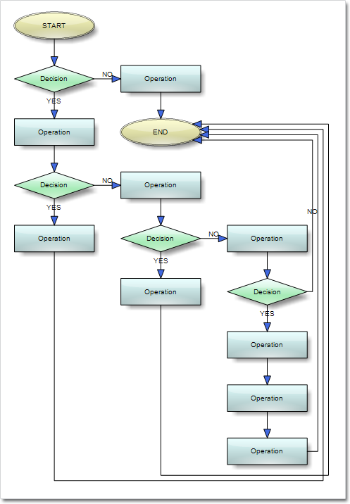 Visio 2013 mindfusion company blog for Decision tree template visio