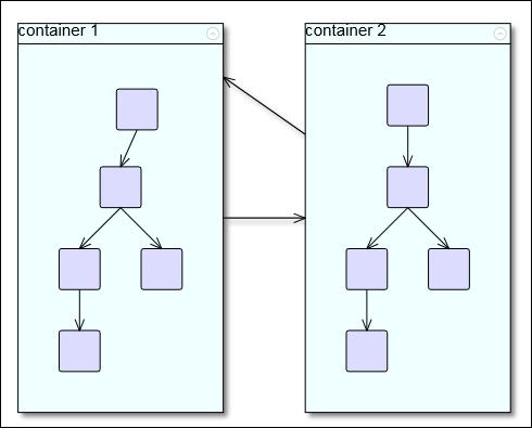 ASP.NET MVC Diagram Control:  Container Nodes