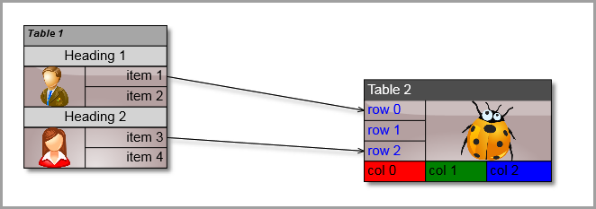 JavaScript Diagram Library: Table Nodes