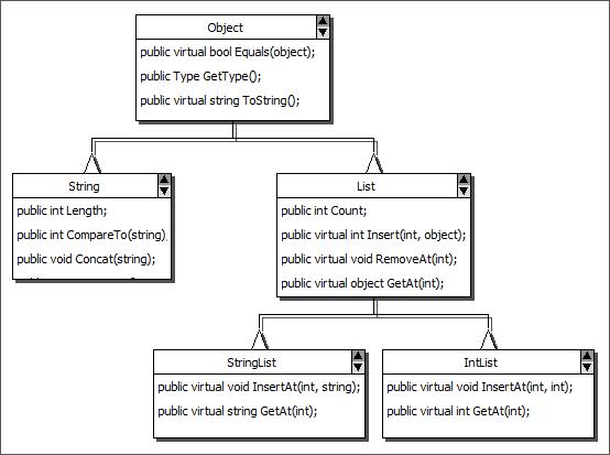 MindFusion ASP.NET Diagram Control: Table Nodes
