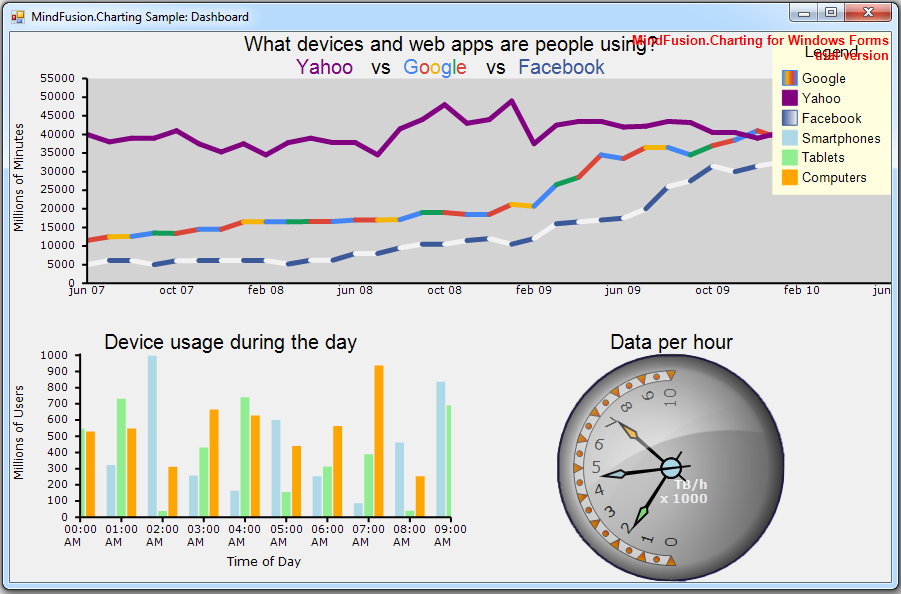 The new WinForms Chart has a built-in dashboard control.
