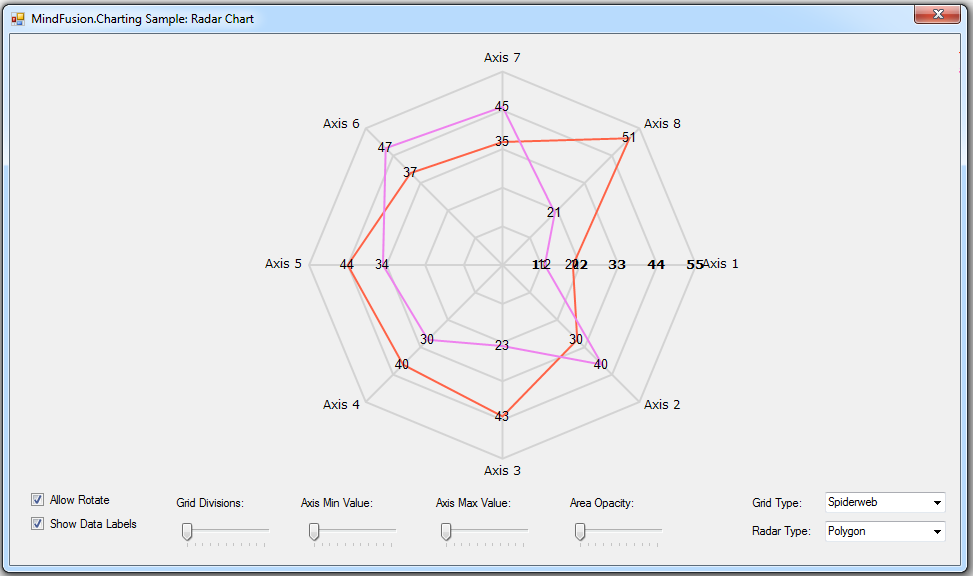 Radar chart with multiple series.