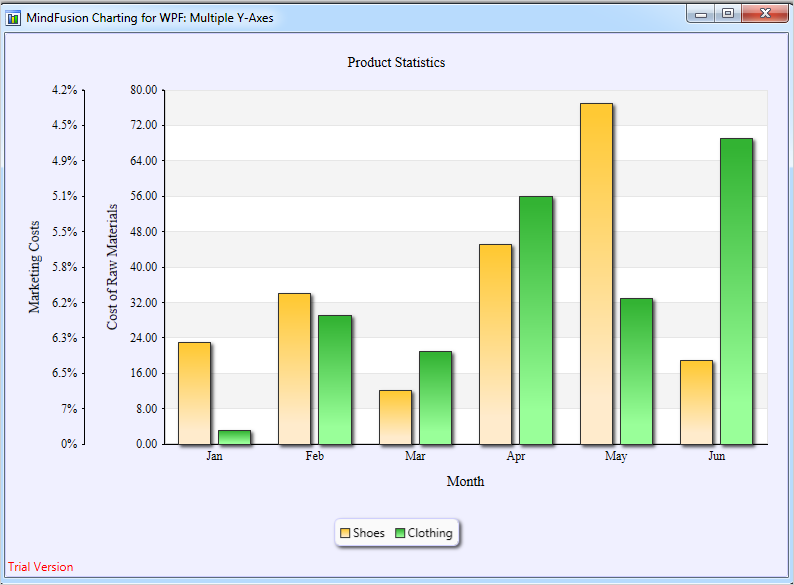 WPF Chart Control: Bar Chart With Multiple Axes