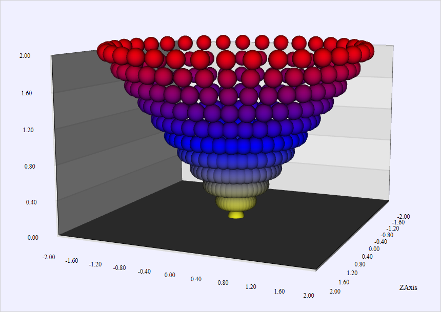 Step-by-step guide on how to build a 3D surface  or scatter chart
