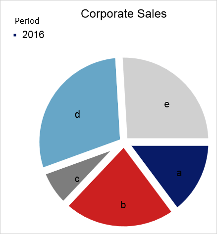 JS Pie Chart