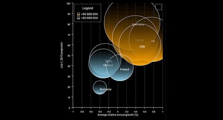 Xamarin Bubble Chart