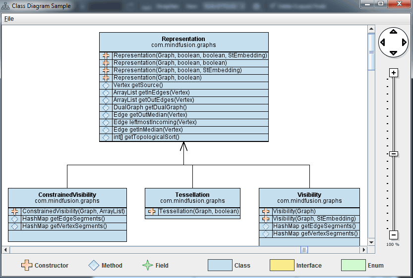 A Class Diagram Tool in Java with the Flowchart Library – I