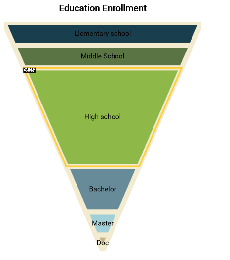 A Funnel chart in JavaScript