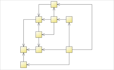 Automatic Diagram Layout Algorithms: Orthogonal Layout