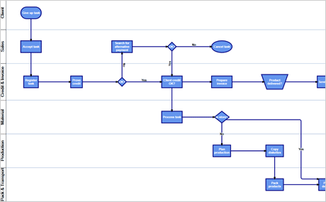 Automatic Diagram Layout Algorithms: Process Layout