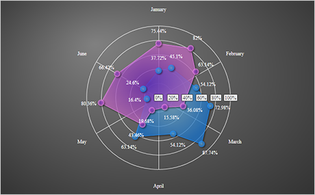 WPF Chart Component: Polar Chart With Custom Angles