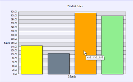 WPF Chart Component: Special Features