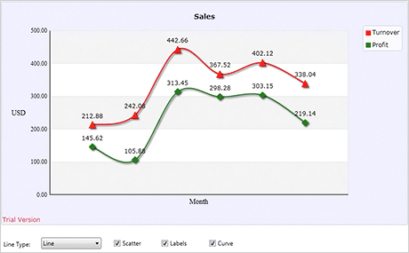 WPF Chart Component: Sales