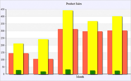 WPF Chart Control: Overlay Bars
