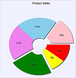 WPF Chart Component: Pie Chart