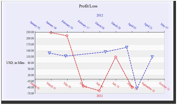WPF Diagramm Steuerelement - Balken-, Säulen-, Linien-, Scatter ...