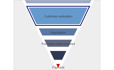 Funnel Chart in Java Swing