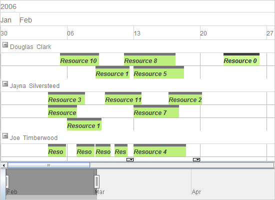 Timeline with Resource Distribution