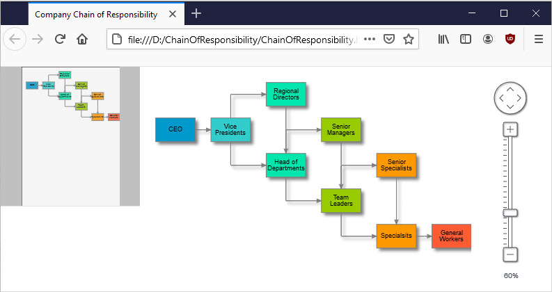 Chain Of Responsibility Diagram