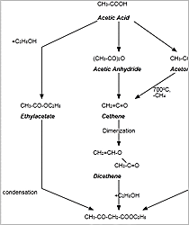 WinForms Chemical Synthesis