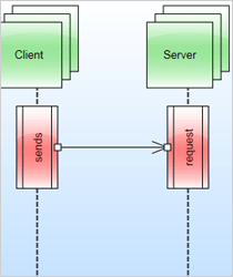 Sequence Diagram in WinForms