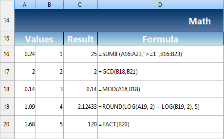 WinForms Spreadsheet: Formulas