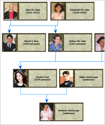 WPF Genealogy Tree