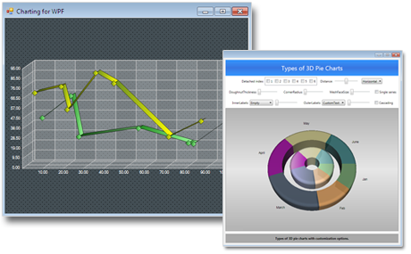 Wpf Chart Control für Torten-, Balken-, Flächen-, Linien-, Scatter ...
