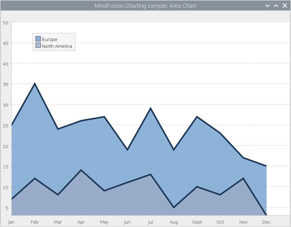 Area Chart in Java Swing