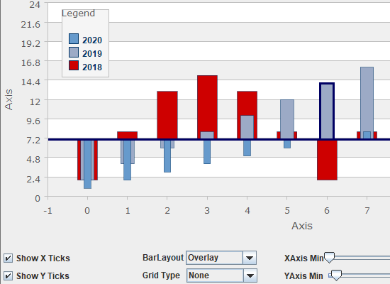 Bar Chart in Java Swing