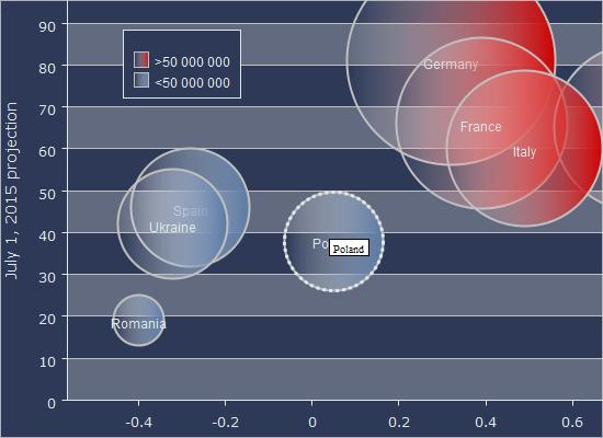Bubble Chart in Java Swing