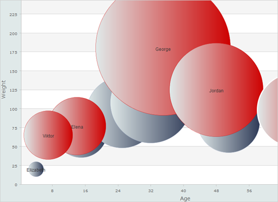 A Bubble Chart in Java Swing with Custom Data