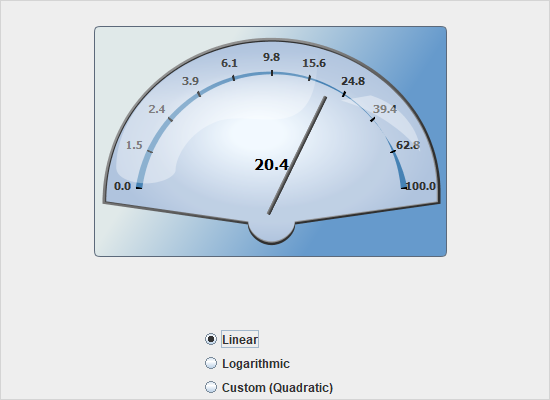 Mathematical Functions Gauge in Java Swing