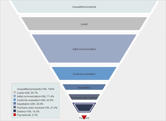A Funnel Chart in Java Swing