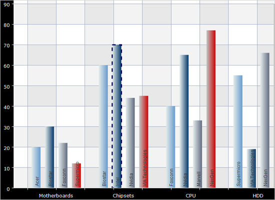 Group Labels in a Java Bar Chart