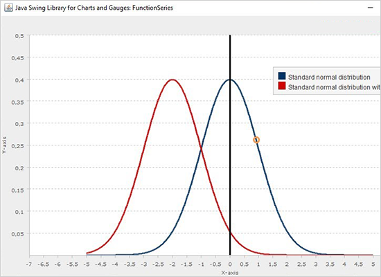 Charting for Java: Normal Distribution Graph