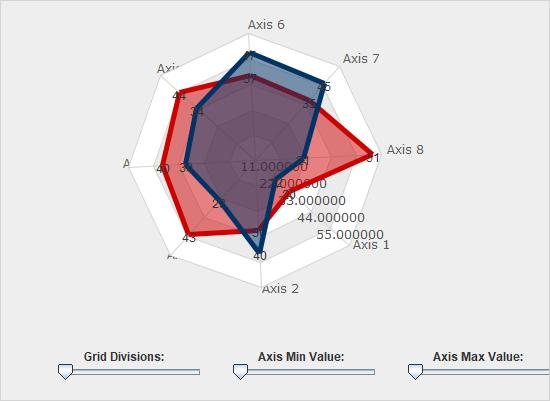 A Radar Chart in Java Swing