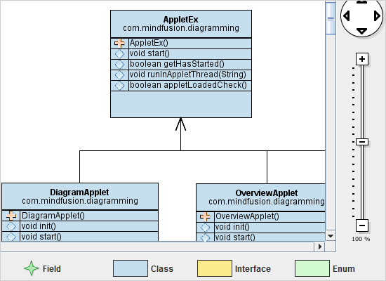 Diagramming for Java: Class Diagram