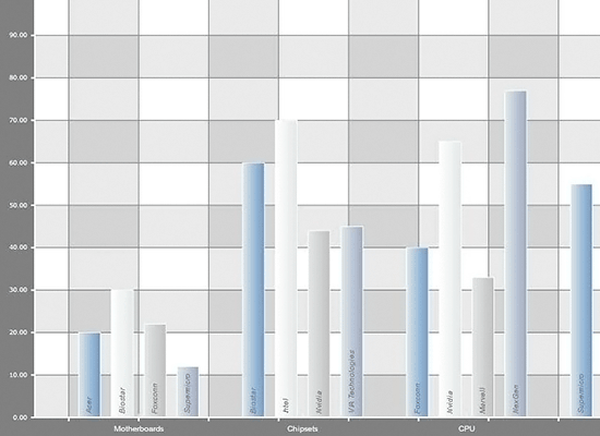 JavaScript Bar Chart with Group Labels