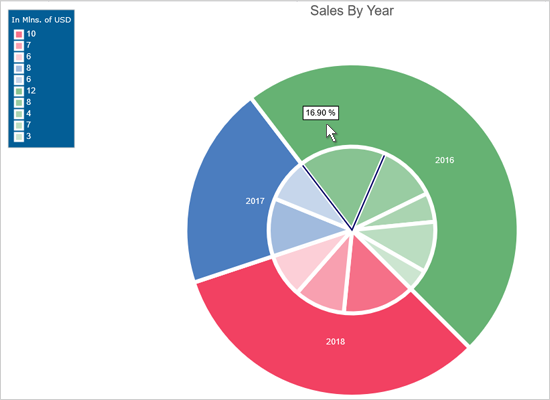 Nested Pie Chart in JavaScript