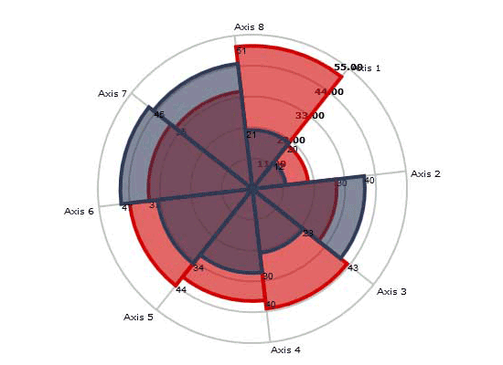 Charting for Javascript: Radar Chart