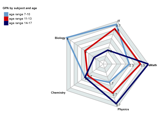 JavaScript Radar Chart with List Binding