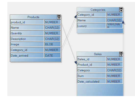 Database Schema with the WinForms Flowchart Control