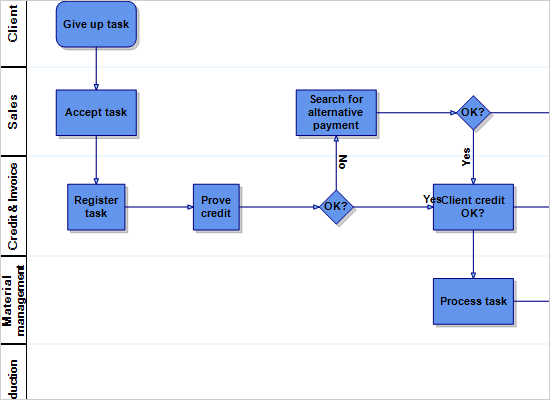 WinForms Diagram Component: Process Layout
