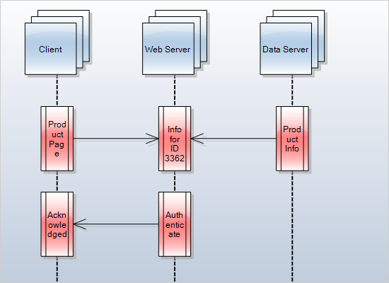 .NET Flowchart Library: Sequence Diagram